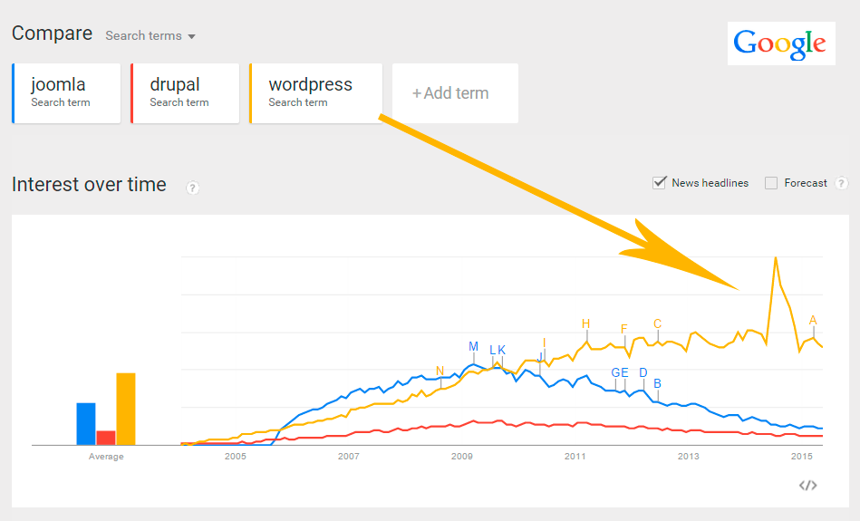 Google WordPress Trends Through 2015